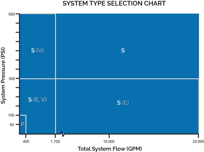 system type selection chart - S